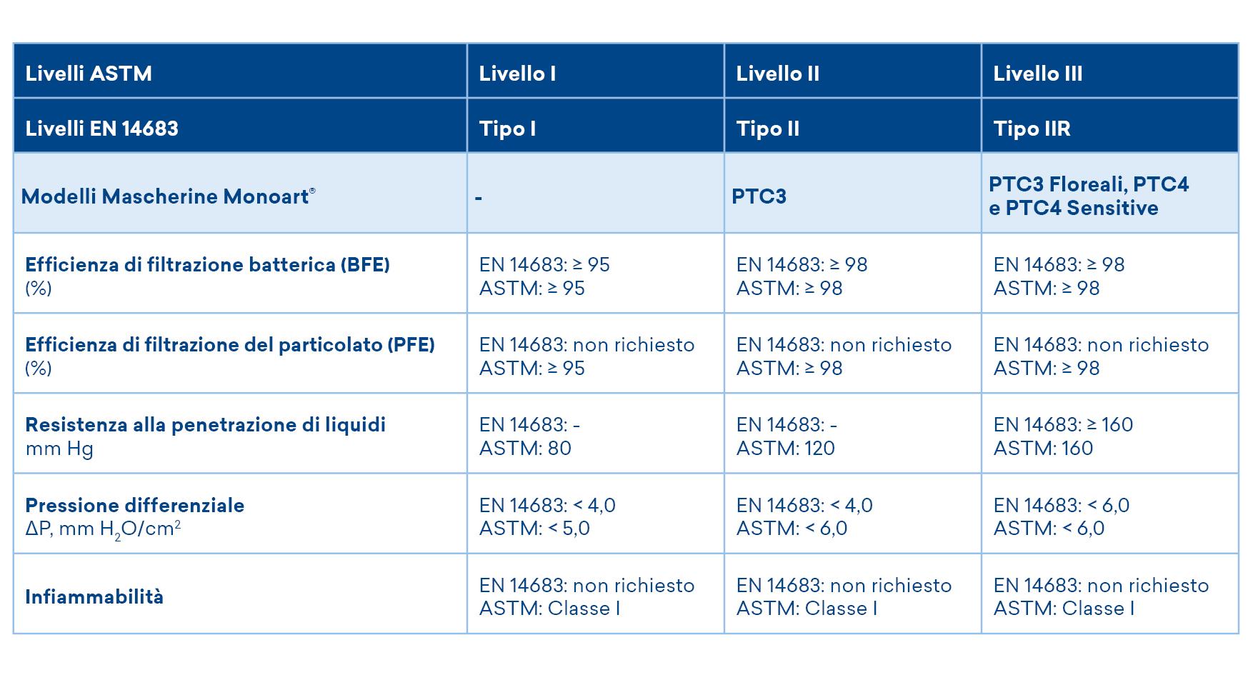 tabella livelli ASTM e EN 14683 mascherine